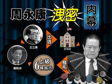 周永康泄密的内幕(上)