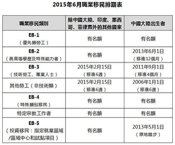 2015年6月美国职业移民项目排期表。(大纪元制表)