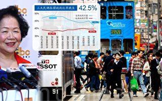 高官落區幫倒忙 香港政改支持率跌破新低