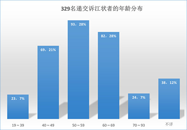 329名递交诉江状者的年龄分布。(明慧网)