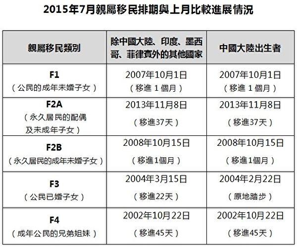 2015年7月美国亲属移民项目排期表。(大纪元制表)