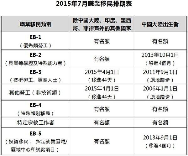 2015年7月美国职业移民项目排期表。(大纪元制表)