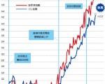 【香港樓市動向】再推白居二幫助有限不如集中資源增供應