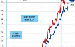 【香港楼市动向】再推白居二帮助有限不如集中资源增供应