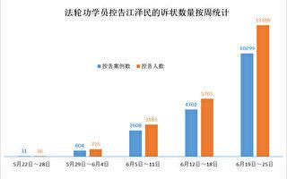 控告江澤民人數一週內激增一萬三