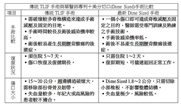 传统TLIF手术与华医师专利十美分切口(Dime Sized)手术比较。(大纪元制表)