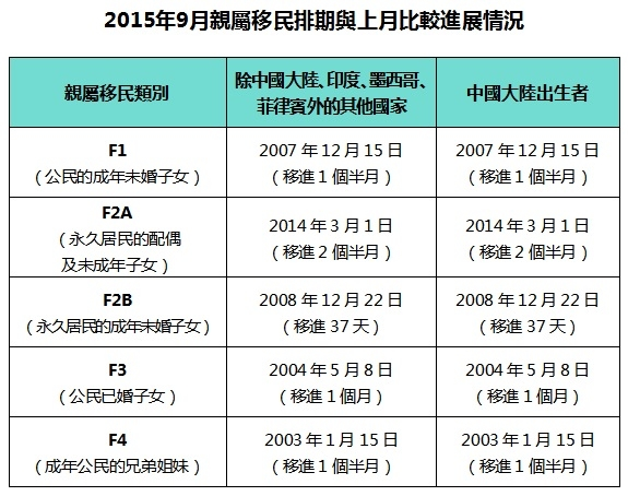 2015年9月职业移民排期表(大纪元制表)
