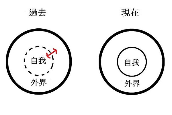 塔纳斯博士用两个同心圆来比较古人和今人与自我与世界关系的不同观念。 (塔纳斯博士提供/大纪元制图)