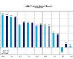 澳紐房地產理事會2015年12月季度的信心調查概覽。(澳洲房地產理事會提供)