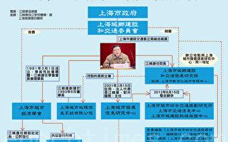 上海41家單位被巡視 江澤民兩子一侄被鎖定