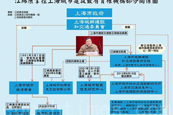 上海41家单位被巡视 江泽民两子一侄被锁定