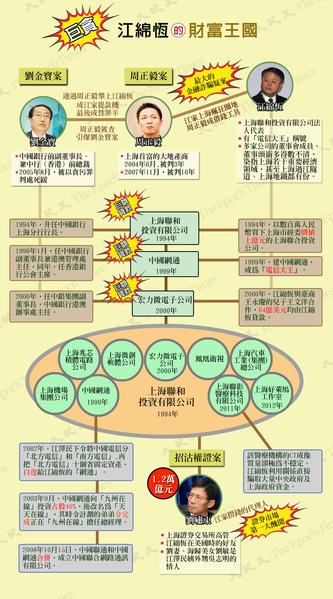 江绵恒通过上联投掌控的财富王国。(大纪元制图)