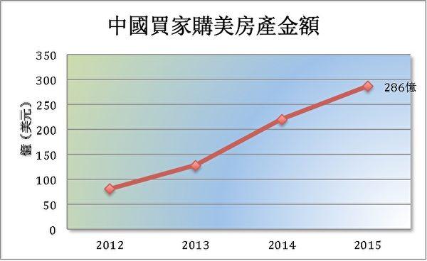 過去數年來中國非法資金外逃年逾千億美元,而美國房市則是中國熱錢流向的重要標的,自2012年的81億美元漲至2015年的286億。(資料來源:全美房地產經紀商協會/大紀元製圖)