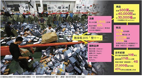 """大陆""""双十一""""网购日今日(11日)正式启动,预计销售额再创新高。(Getty Images/大纪元制图)"""
