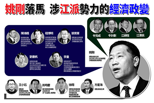 落馬證監會副主席姚剛是西山會成員