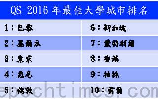 QS最佳学生城市香港第八