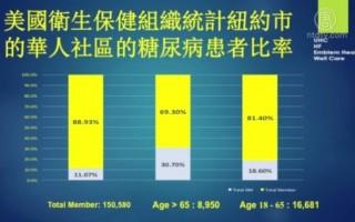 糖尿病在华裔社区的攀升以及如何防治