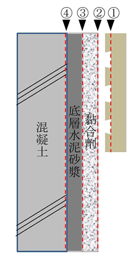 磁磚剝離/剝落部位統計調查(伯馬企業提供)