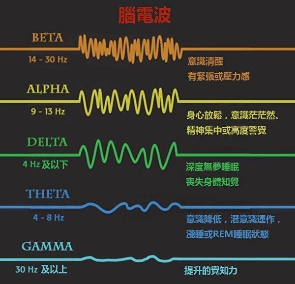 脑电波类别示意图。(大纪元制图)