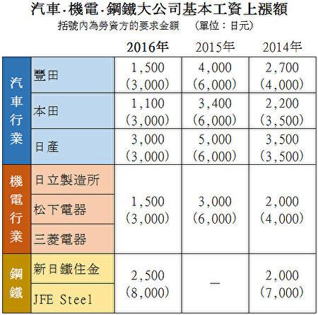 日本汽车、机电、钢铁等大公司3年来的工资涨幅示意图。(大纪元资料)