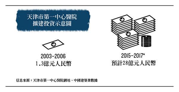 天津市第一中心醫院擴建投資示意圖。(大紀元製圖)
