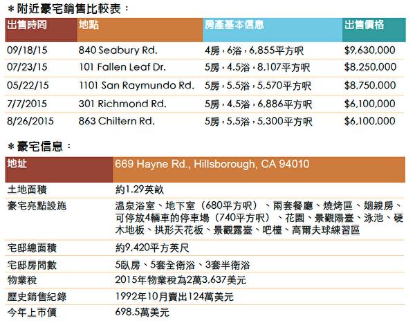 豪宅比較表與基本信息。(大紀元製表)