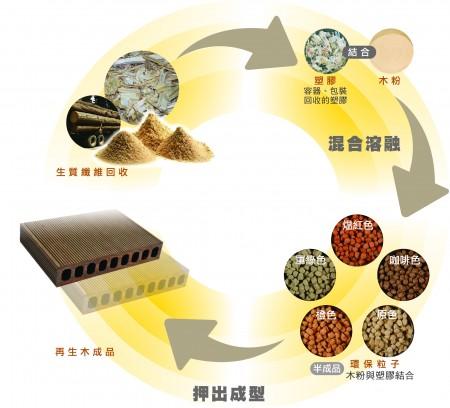 再生木的生產流程。( 三羽建材 提供 )