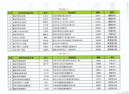 莆田系陳氏兄弟的上海康新、成都華康、上海柯萊遜生物公司與全國部隊醫院及地方醫院共100所合作,其中就包括「魏則西事件」的武警北京市總隊第二醫院。(網絡圖片)