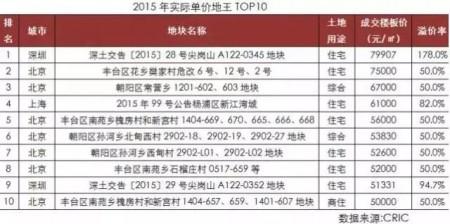 2015年中共央企製造的部份地王。(網絡截圖)