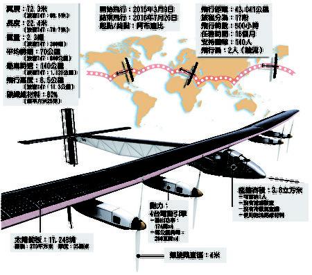 阳光动力2号环球飞行示意图(资料来源:www.solarimpulse.com;制图:AFP)