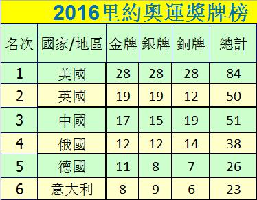 里約奧運獎牌榜 美國居首中國第三