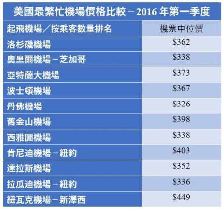 2016年第一季度美国最繁忙机场价格比较-(大纪元制图)