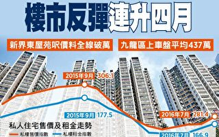 香港樓市反彈連升四月