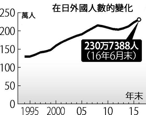 日本法務省9月26日公佈的在日本的外國人總數超過230萬,創歷史新高。國籍排名前三名的國家分別是中國、南韓和菲律賓,而近年人數增加率最大的國家是越南和尼泊爾。(大紀元資料圖片)