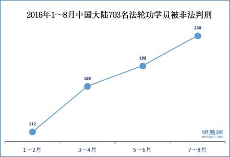 2016年7月和8月,230位法輪功學員被中共非法判刑;1~8月共計703人被非法判刑。(明慧網)