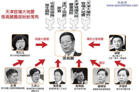 张高丽天津官场老部下纷纷落马。(大纪元制图)