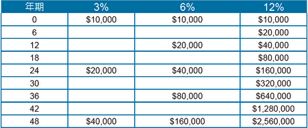 回報率的變化對資產的影響。(陳白燕提供)