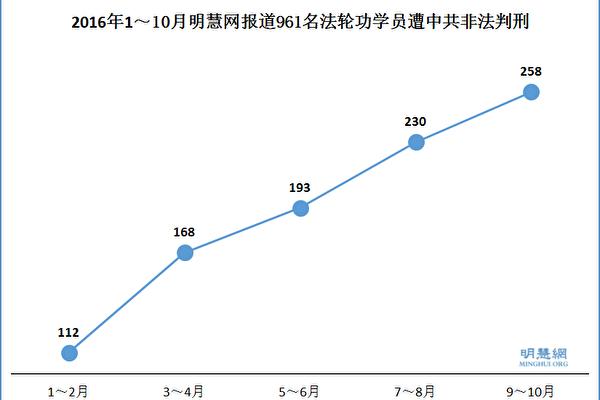 9—10月大陆258位法轮功学员被非法判刑