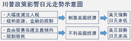 川普效應 日元走低會持續到何時