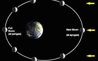 超级月亮为何这么多  中研院告诉你