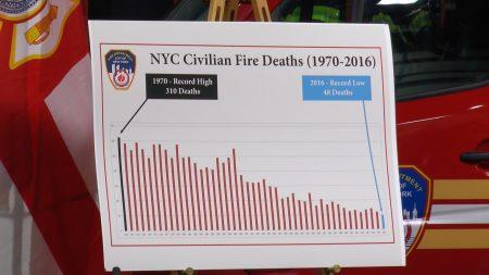 2016年紐約市火災死亡人數破紀錄,一世紀以來最低。