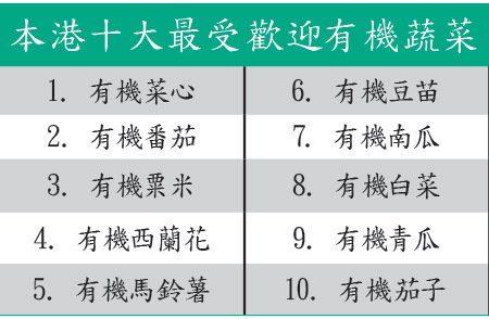 香港十大受歡迎的有機蔬菜。(大紀元資料圖片)