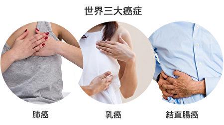 世界三大癌症分別是肺癌、乳癌、結直腸癌。(大紀元合成圖)