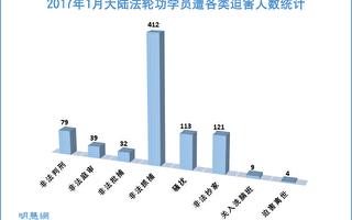 今年1月份大陆412名法轮功学员遭绑架
