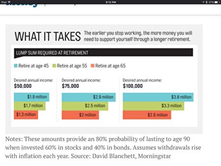 想領到預設的理想退休金,在不同年齡退休時帳戶上應有款額。(舊金山理財專家趙世文提供)