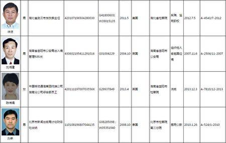 """中国百名""""红通名单"""",第13号徐进。(刘龙珠律师提供)"""