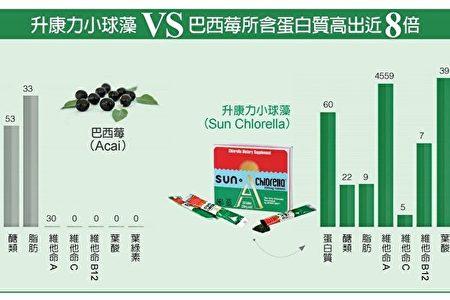小球藻和其他超级食物营养成分对比图。(商家提供)