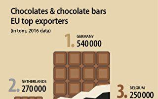 美擬徵新關稅 瞄準31億美元歐盟與英國商品