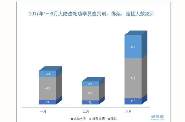 明慧3月份统计中国715位法轮功学员被绑架