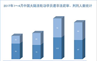 明慧網4月報導117名法輪功學員被非法判刑